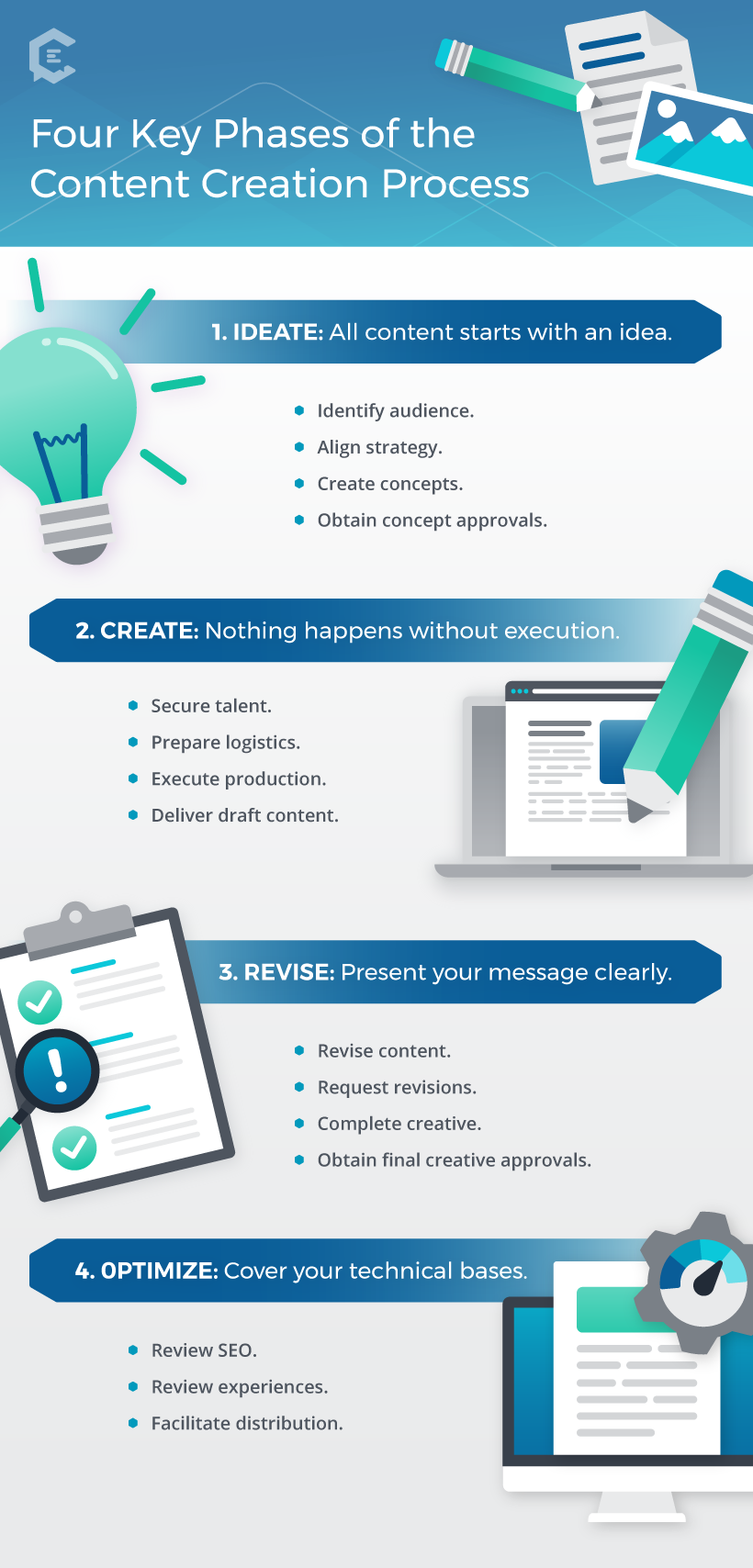 4 Key phases of the content creation process infographic