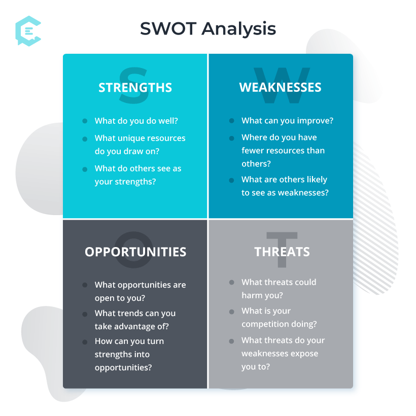 Questions to ask in the four quadrants of SWOT analysis.