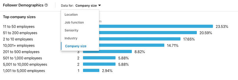 Follower demographics for Superneat Marketing by company size