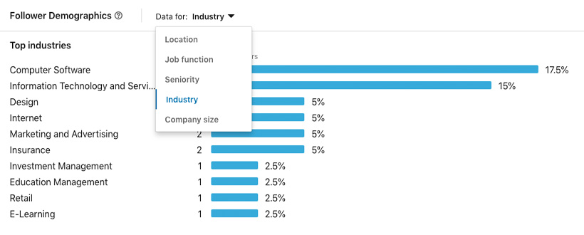 Follower demographics for Superneat Marketing by industry