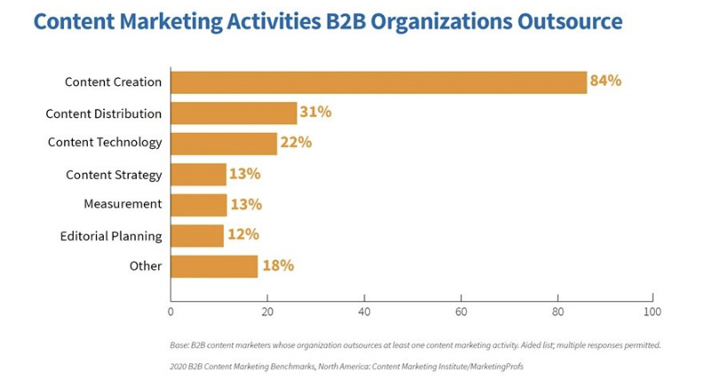 B2B Content Marketing Benchmarks Report