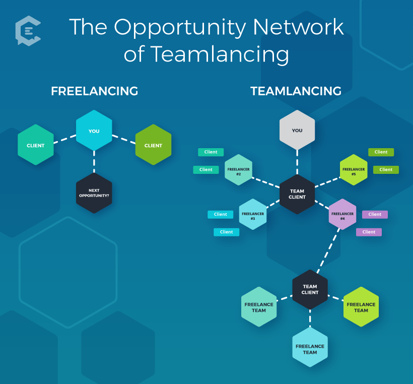 The Opportunity Network of Teamlancing Diagram