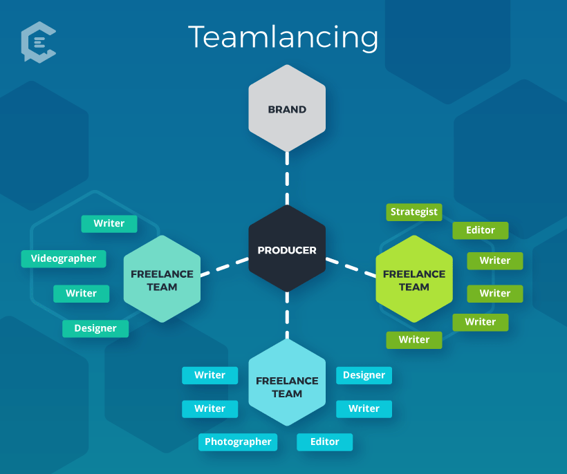 What is teamlancing?