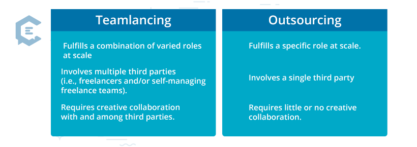Outsourcing vs. teamlancing: how do they differ?