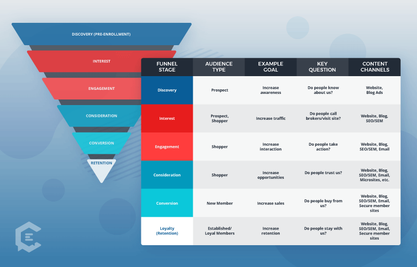 Basic funnel diagram for health care content with audience segmentation