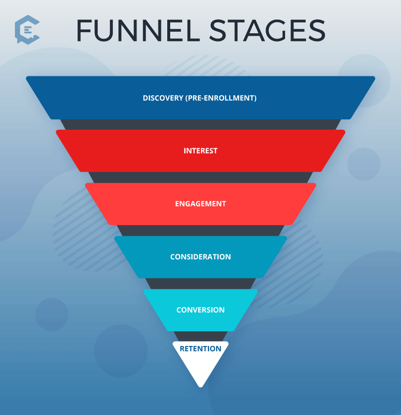 Funnel phases and stages for health care content