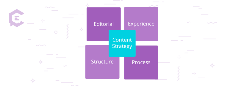 "A simple but impactful illustration called ""The Quad,"" described as ""…an image that displays the critical components of content strategy,"" or, how content strategy works."