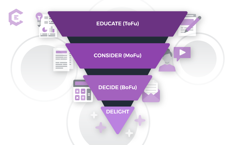 To help you align your content with the buyer journey stages, this list of content types is organized into four stages.