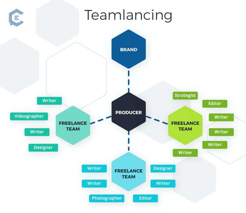 ClearVoice: teamlancing infographic