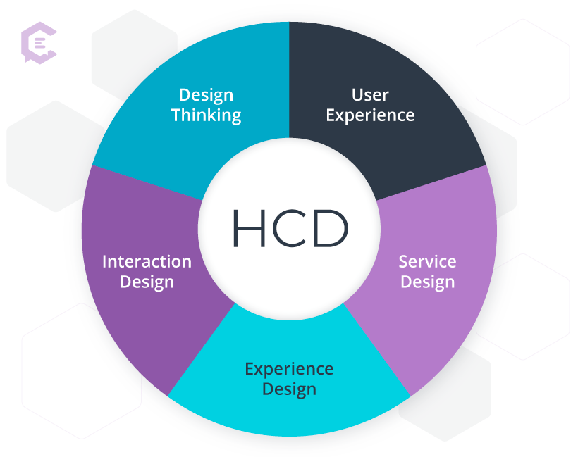 Human-centered design as the hub of a wheel