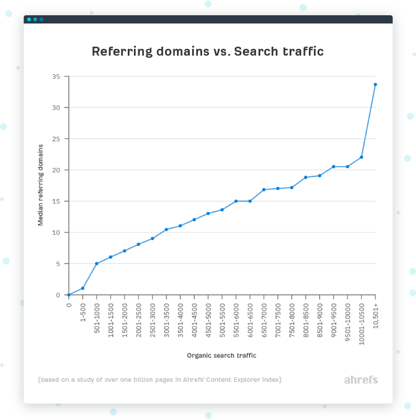 referring domains (aka links) vs. Search traffic: