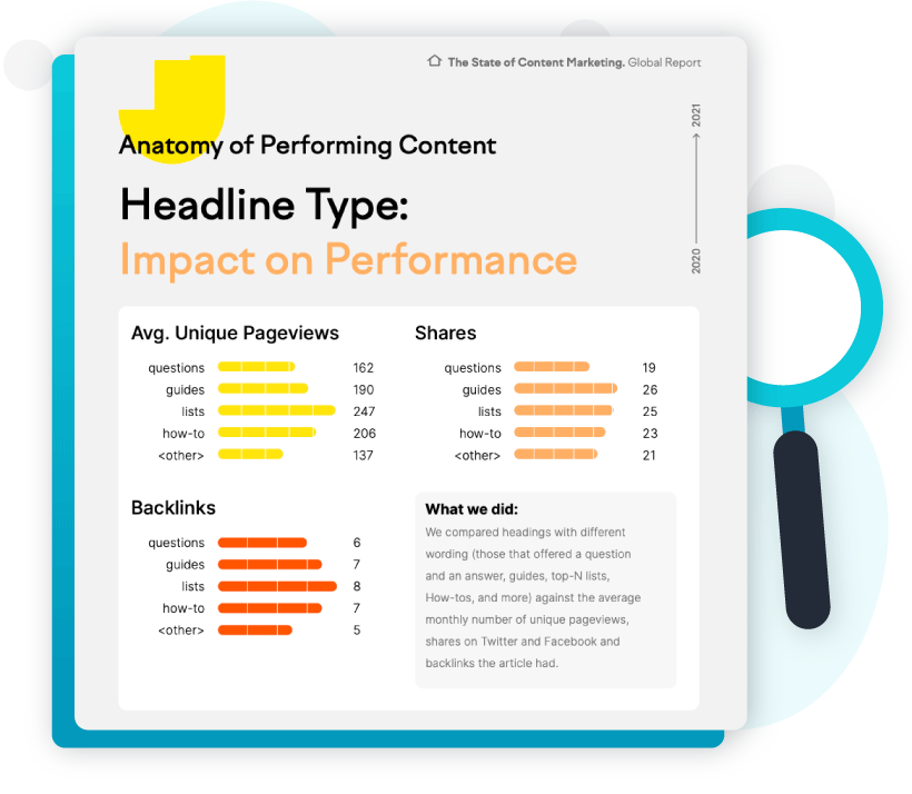 Research report (State of Content Marketing)