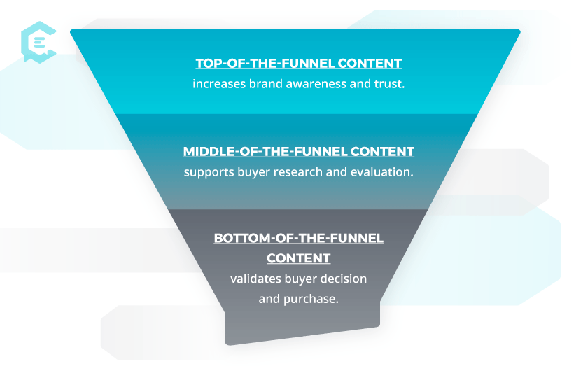 What is top, middle, and bottom of the funnel content?