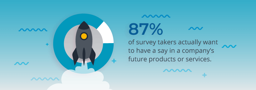 87% of survey takers want to have a say in a company's future products or services